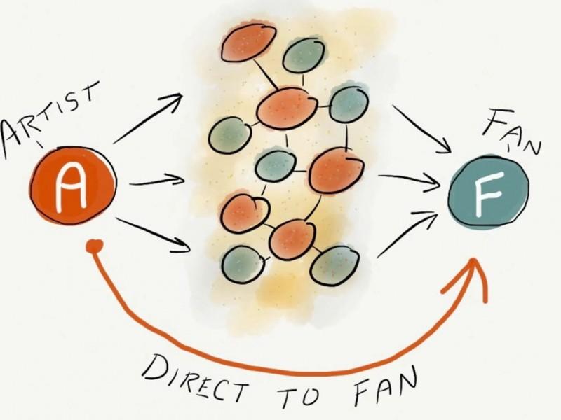 direct to fan